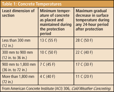 Apwa reporter concrete answers for the cold weather quandary for Best temperature to pour concrete