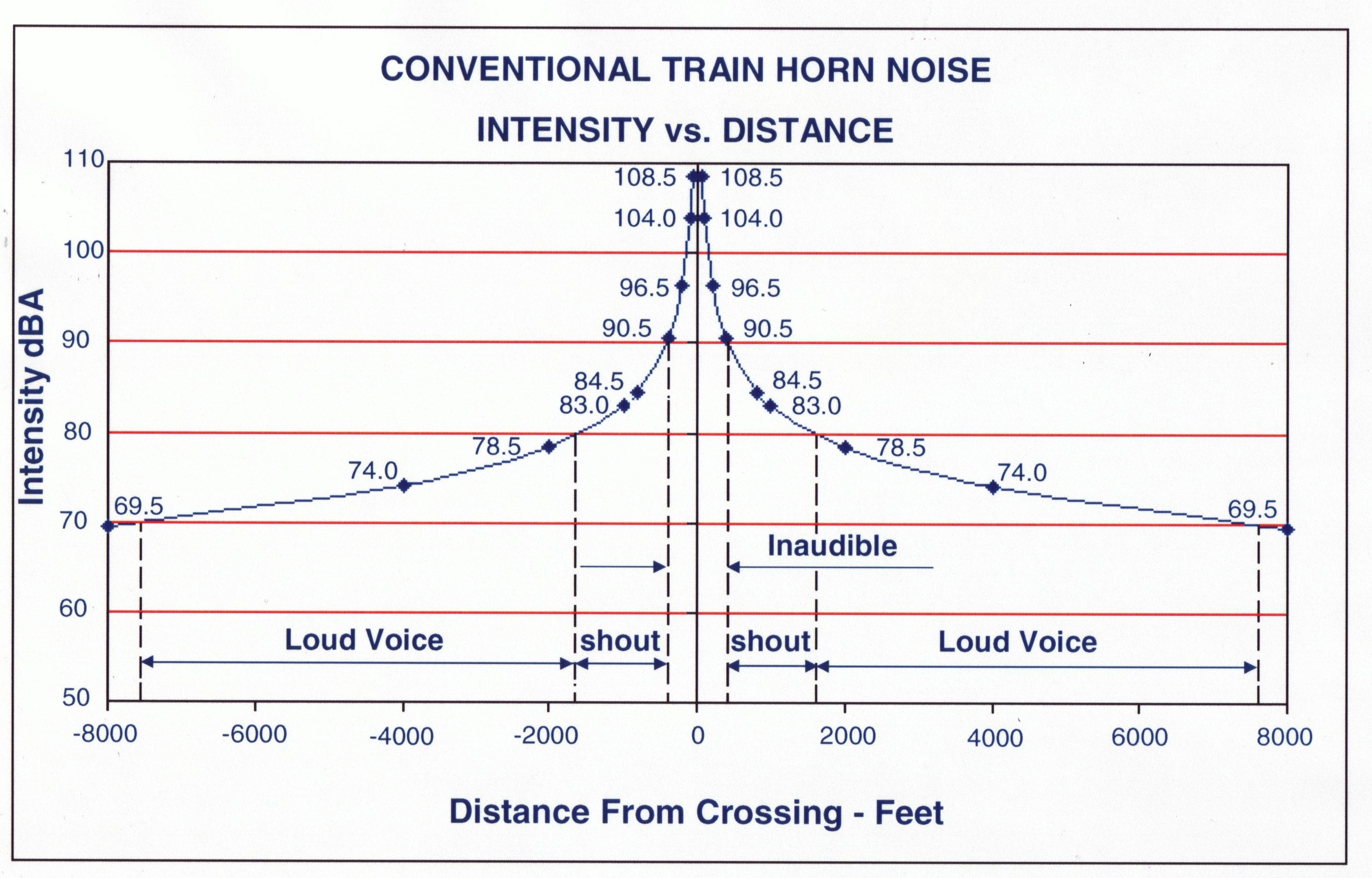 Model Railroad Flashing Light Circuit 1 Apwa Reporter Is Train Horn Noise A Problem In Your Town The Fra Has Modeled How Sound Propagates And Dissipates From Its Source States That
